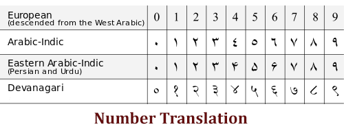 Number Translation using php and js